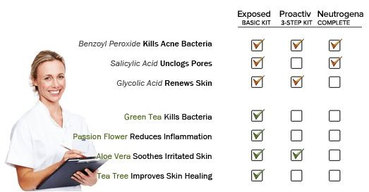 exposed_skin_care_compared